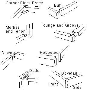 tipe wood jonery
